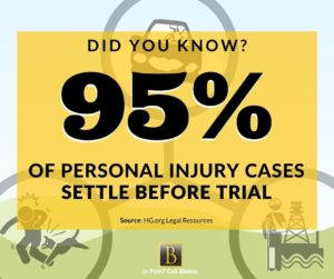did you know 95% of personal injury cases settle before going to trial?