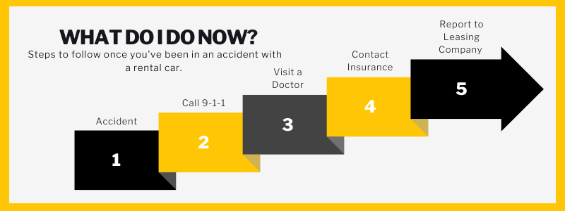 What do I do now? Steps to follow once you've been in an accident with a rental car.