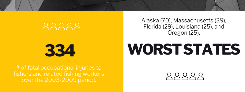 334 # of fatal occupational injuries to fishers and related fishing workers over the 2003-2009 period. Worst States Alaska (70), Massachusetts (39), Florida (29), Louisiana (25), and Oregon (25).