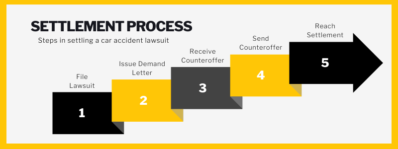 Settlement Process. Steps in settling a car accident lawsuit. File lawsuit. Issue demand letter. Receive counteroffer. Send counteroffer. Reach settlement.