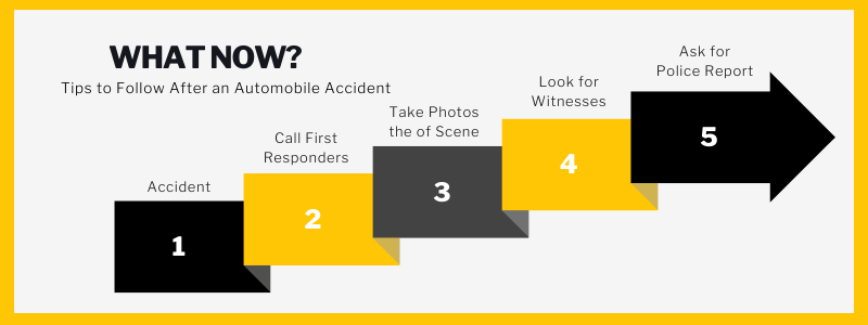 What Now? Tips to follow after an automobile accident. Accident. Call first responders. Take photos of the scene. Look for witnesses. Ask for police report.