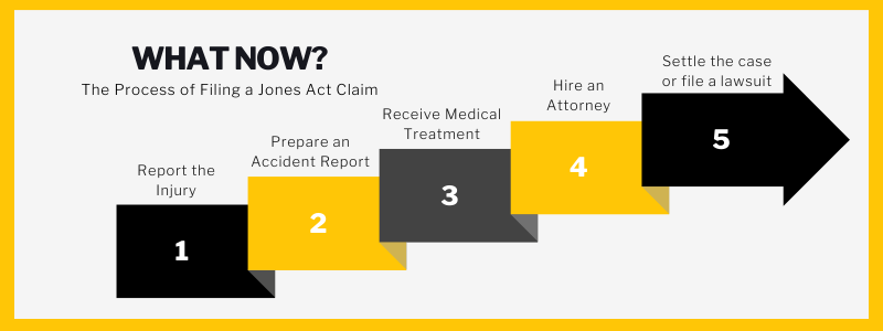 What Now? The process of filing a Jones Act Claim. Report the Injury. Prepare an accident report. Receive medical attention. Hire an attorney. Settle the case or file lawsuit.
