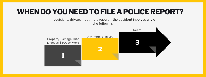 When do you need to file a police report? In Louisiana, drivers must file a report if the accident involves and of the following. Property damage that exceeds $500 or more, any form of injury, death.