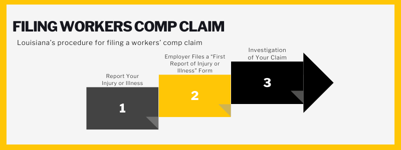 """Filing workers comp claim. Louisiana's procedure for filing a workers comp claim. Report your injury or illness, employer files a """"first report of injury or illness"""" form, Investigation of your claim."""