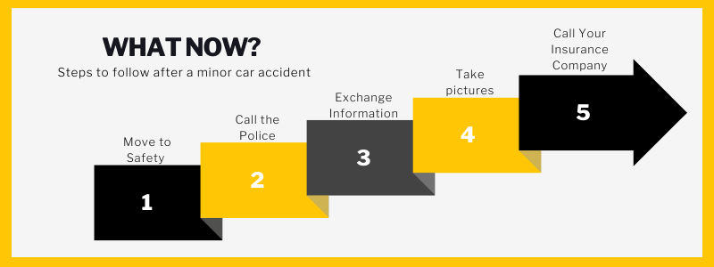 What now? Steps to follow after a minor car accident. Move to safety, call the police, exchange information, take pictures, call your insurance company.