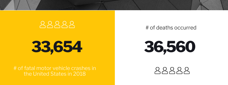 33,654 # of fatal motor vehicle crashes in the United States in 2018. # of deaths occurred 36,560.