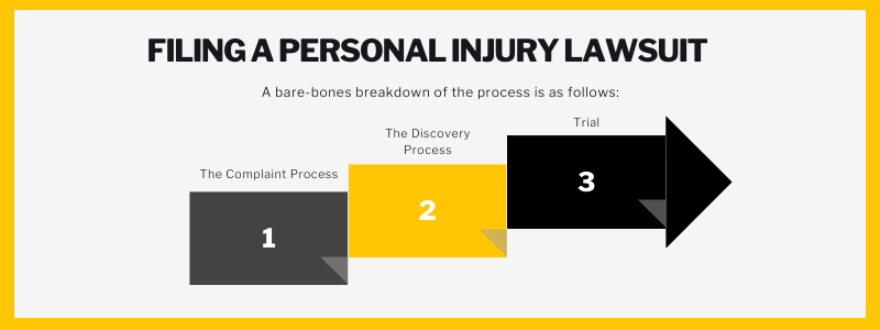 Filing a personal injury lawsuit. A bare-bones breakdown of the process is as follows: the complaint process. The discovery process. Trial.